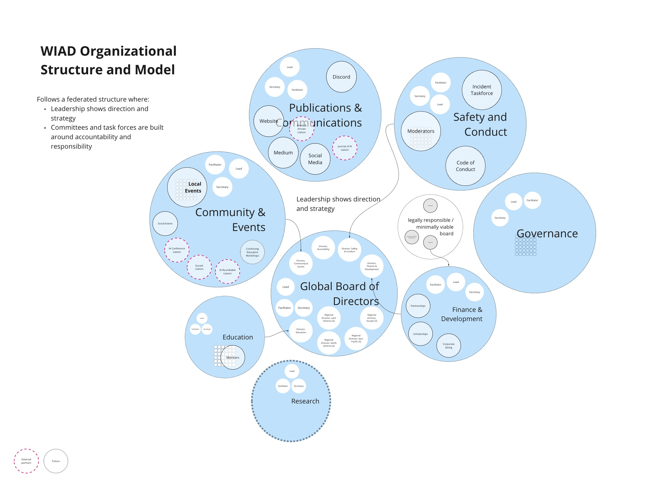 WIAD Organizational Structure Governance Model, tentative as of Jul 2020